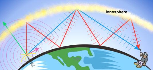 ionosphere-riflessione