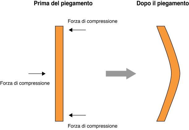 Figure_9_piegamento